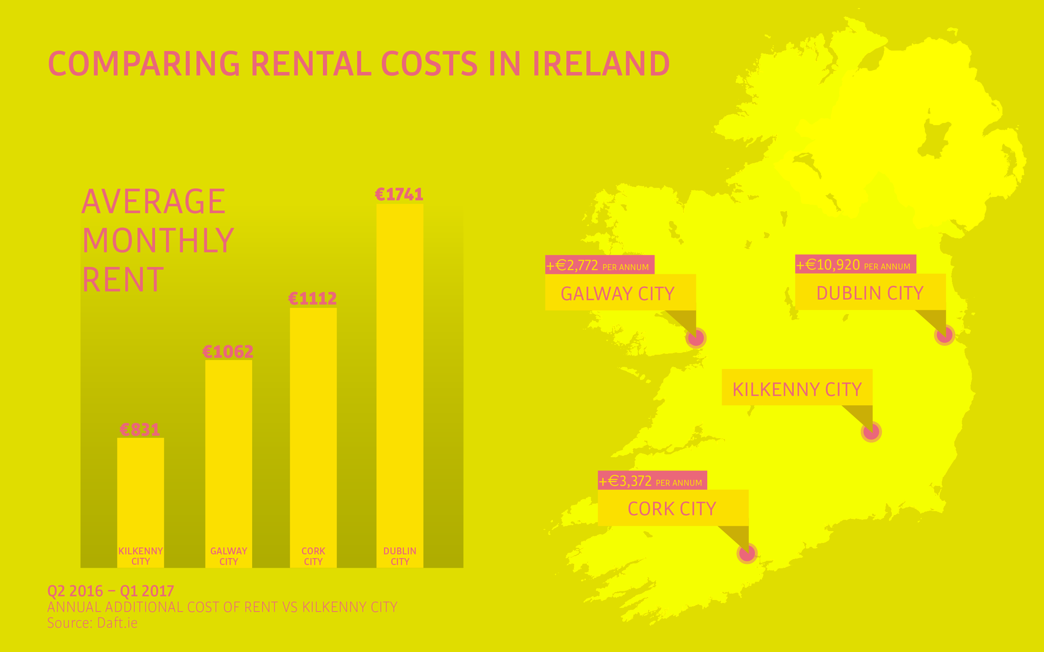 Comparing rent costs in Ireland 5 great reasons to live in Kilkenny Threesixty Marketing Design Agency