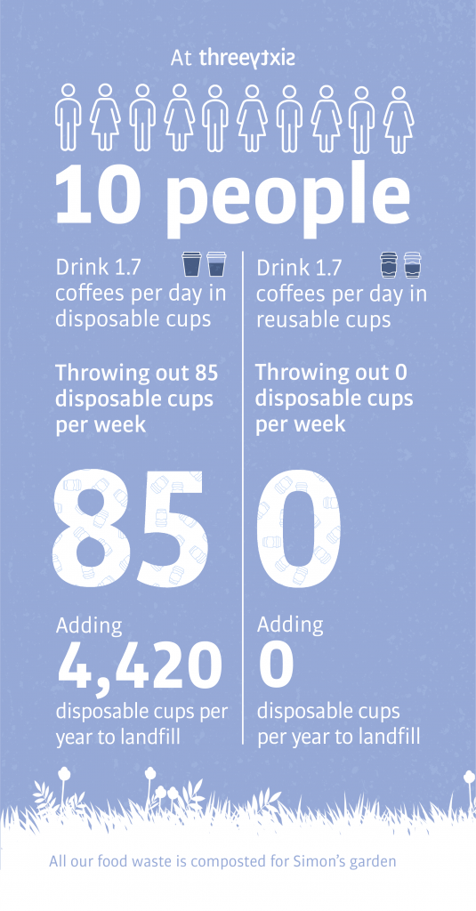 Threesixty going zero waste - coffee cup infographic