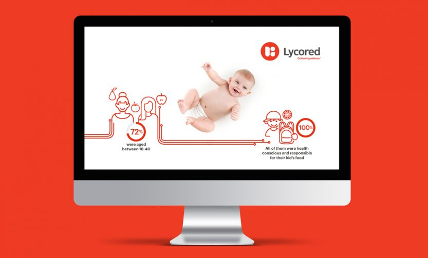 Lycored