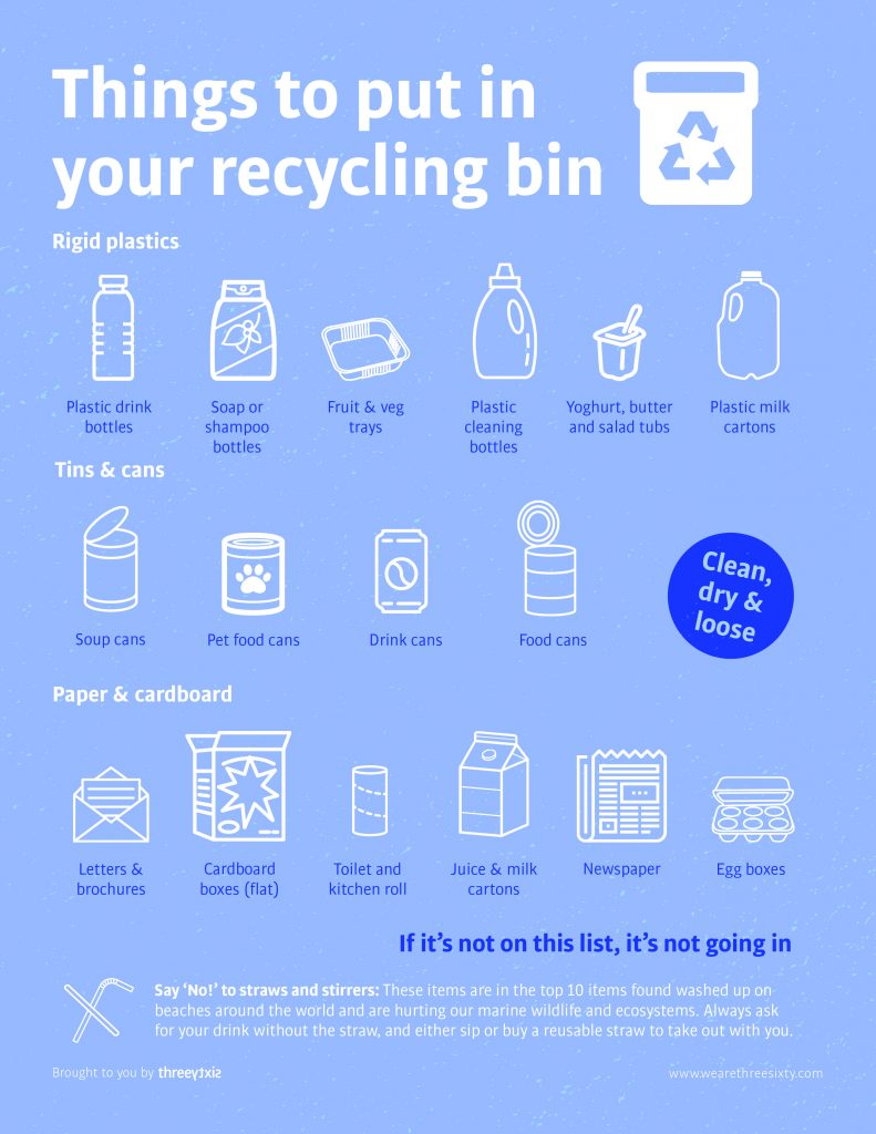 Threesixty What You Can Recycle List
